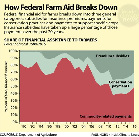 Chart: How Federal Farm Aid Breaks Down