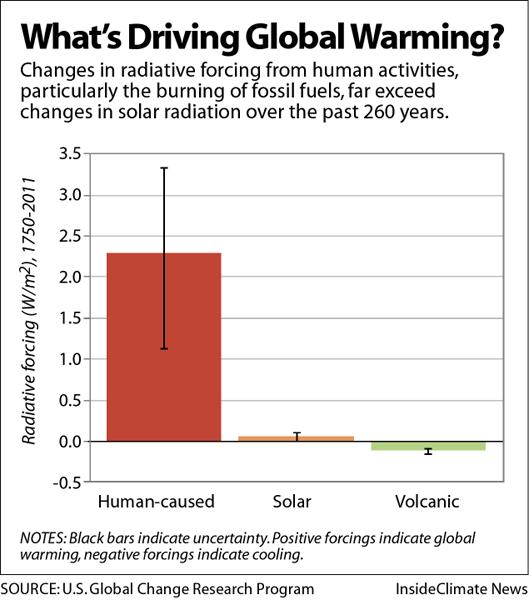 What's Causing Global Warming?