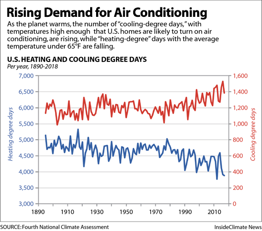 Chart: Rising Demand for Air Conditioning