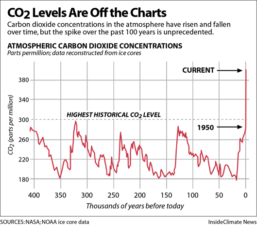 CO2 Levels Are Off the Charts