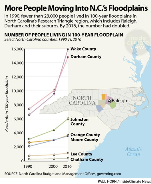 Chart: More People Moving Into North Carolina's Floodplains