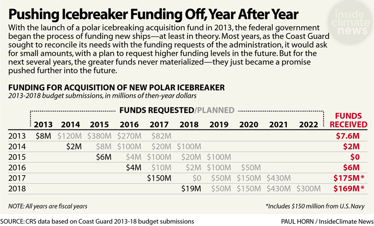 Chart: Pushing Icebreaker Funding Off, Year After Year