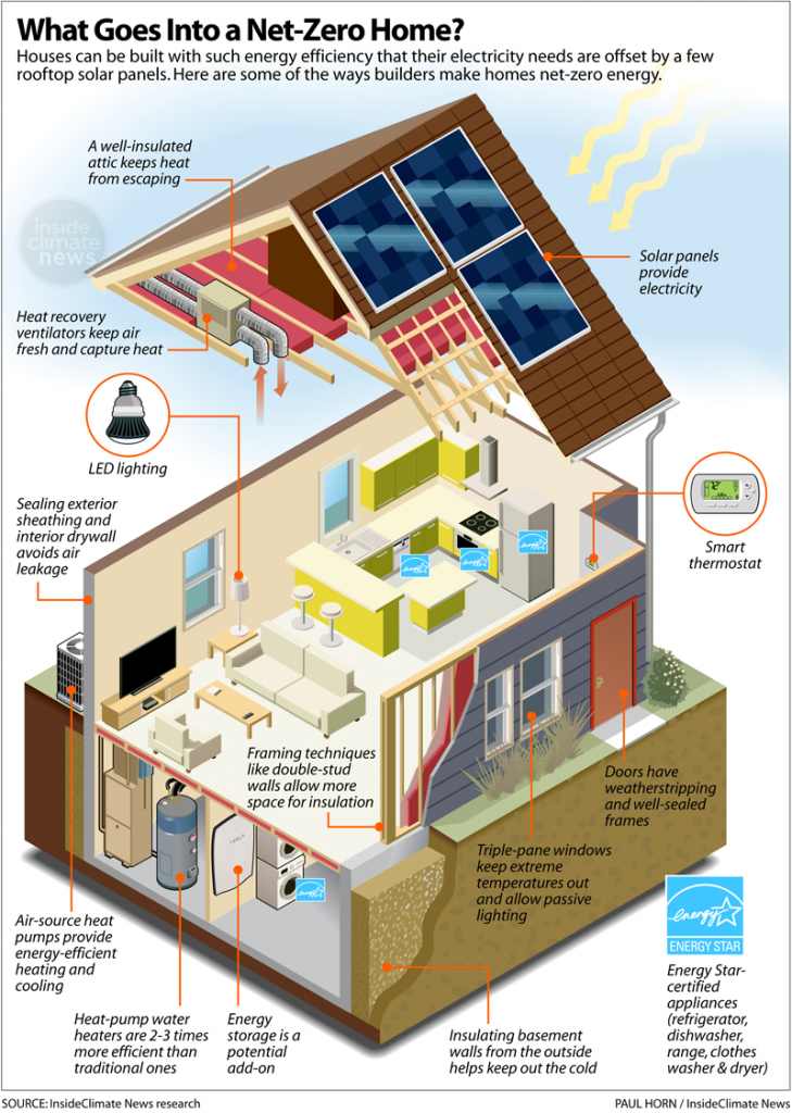 Infographic: What Makes a Net-Zero Energy Home so Efficient?