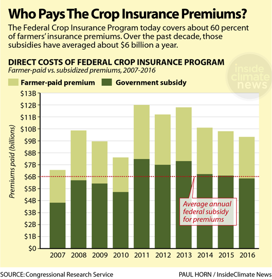 Chart: Who Pays Those Crop Insurance Premiums?