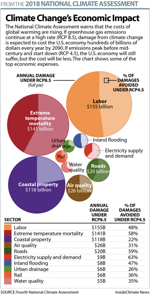 Chart: Climate Change's Economic Impact in the U.S.