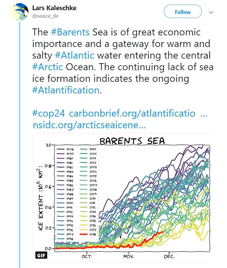 The Barents Sea's declining sea ice. Credit: Lars Kaleschke