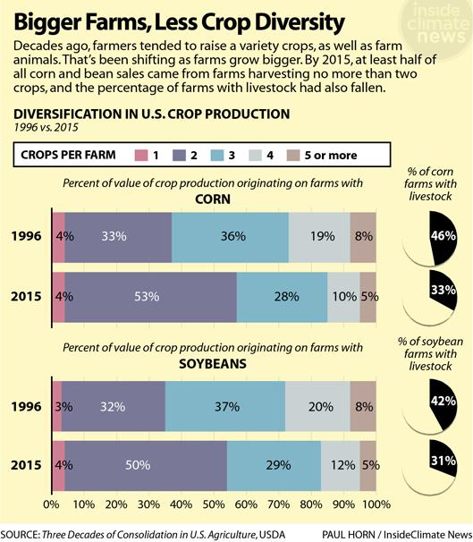 Chart: Bigger Farms, Less Crop Diversity