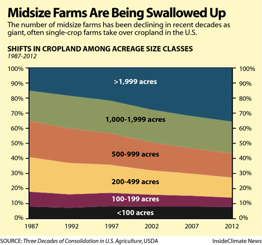 Chart: America's Midsize Farms Are Being Swallowed Up