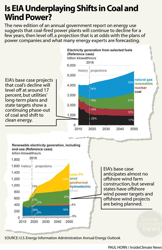 Chart: Is EIA Underplaying Coal and Renewable Energy?