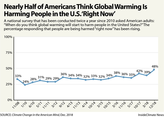 Chart: Nearly Half of Americans Think Global Warming Is Harming People in the U.S. 'Right Now'