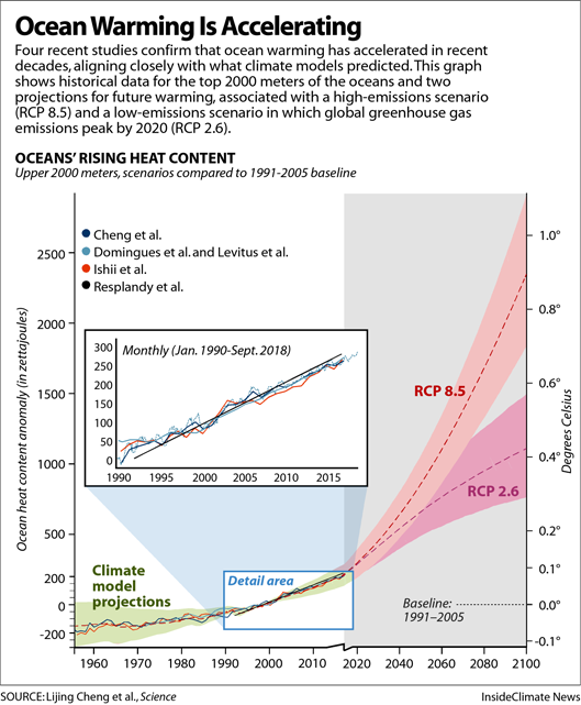 Chart: Ocean Warming Is Accelerating
