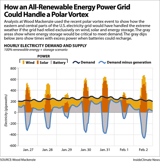 Chart: How an All-Renewable Energy Grid Could Handle the Polar Vortex