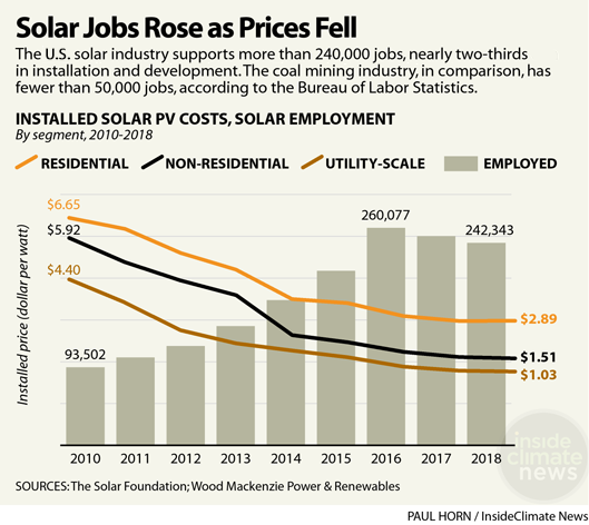 Chart: Solar Jobs Rose as Prices Fell