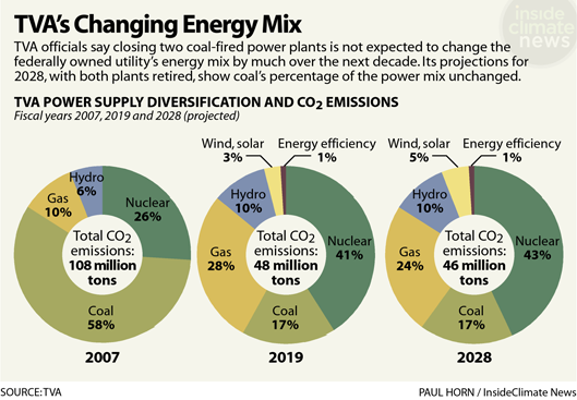 Chart: TVA's Changing Energy Mix