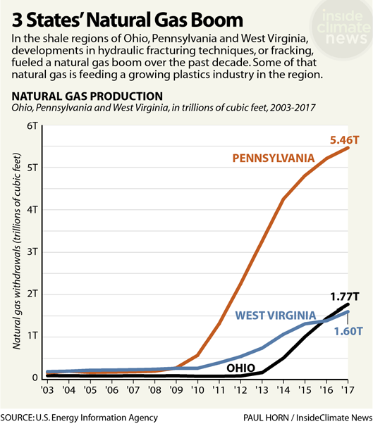 Chart: 3 States' Natural Gas Boom