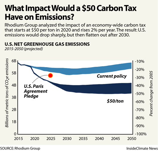 Chart: What Impact Would a $50 Carbon Price Have on U.S. Emissions?