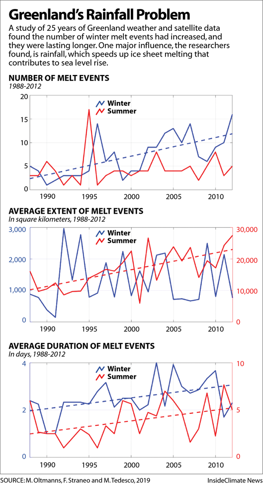 Charts: Melting Increases on the Greenland Ice Sheet