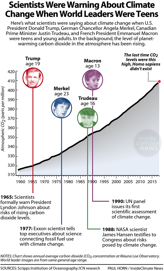 Infographic: Scientists Were Warning About Climate Change When World Leaders Were Teens