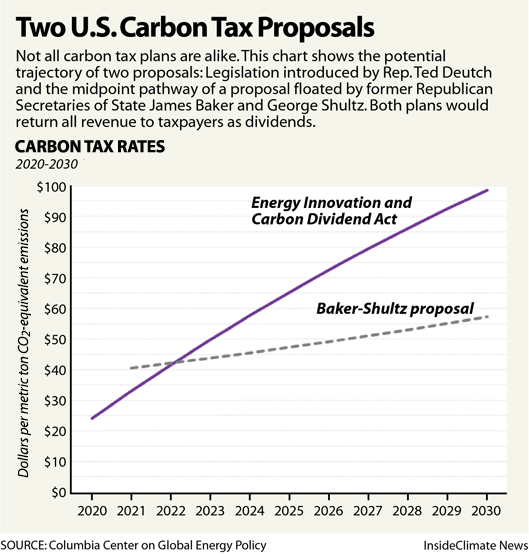 Chart: 2 U.S. Carbon Tax Proposals Compared
