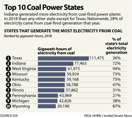 Chart: Top 10 Coal Power States