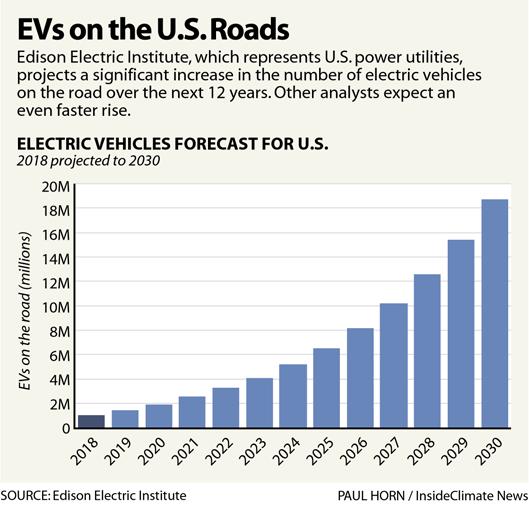 Chart: EVs on the U.S. Roads