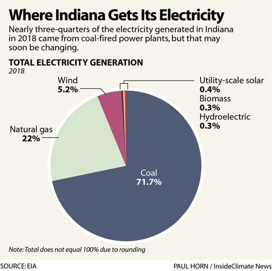 Chart: Where Indiana Gets Its Electricity