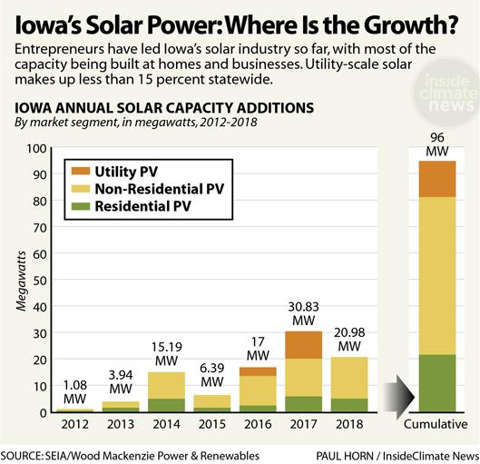 Chart: Iowa's Solar Power: Where Is the Growth?