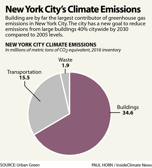Chart: New York City's Climate Emissions