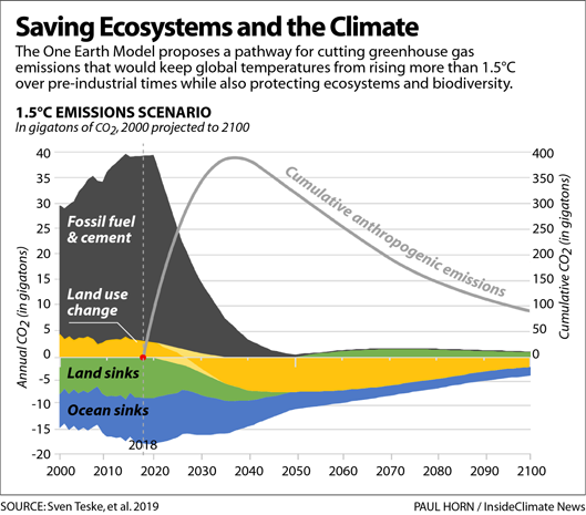 Chart: Saving Ecosystems and the Climate