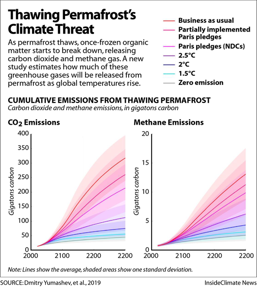 Chart: Thawing Permafrost's Climate Threat