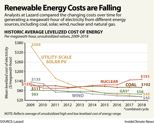 Chart: How Renewable Energy Costs Are Falling