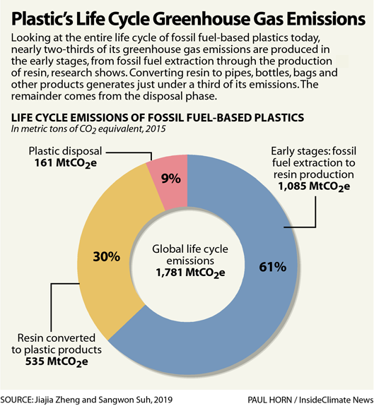 Chart: Plastic's Life Cycle Greenhouse Gas Emissions