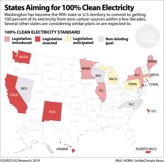Five states or territories have commited to 100 percent clean electricity