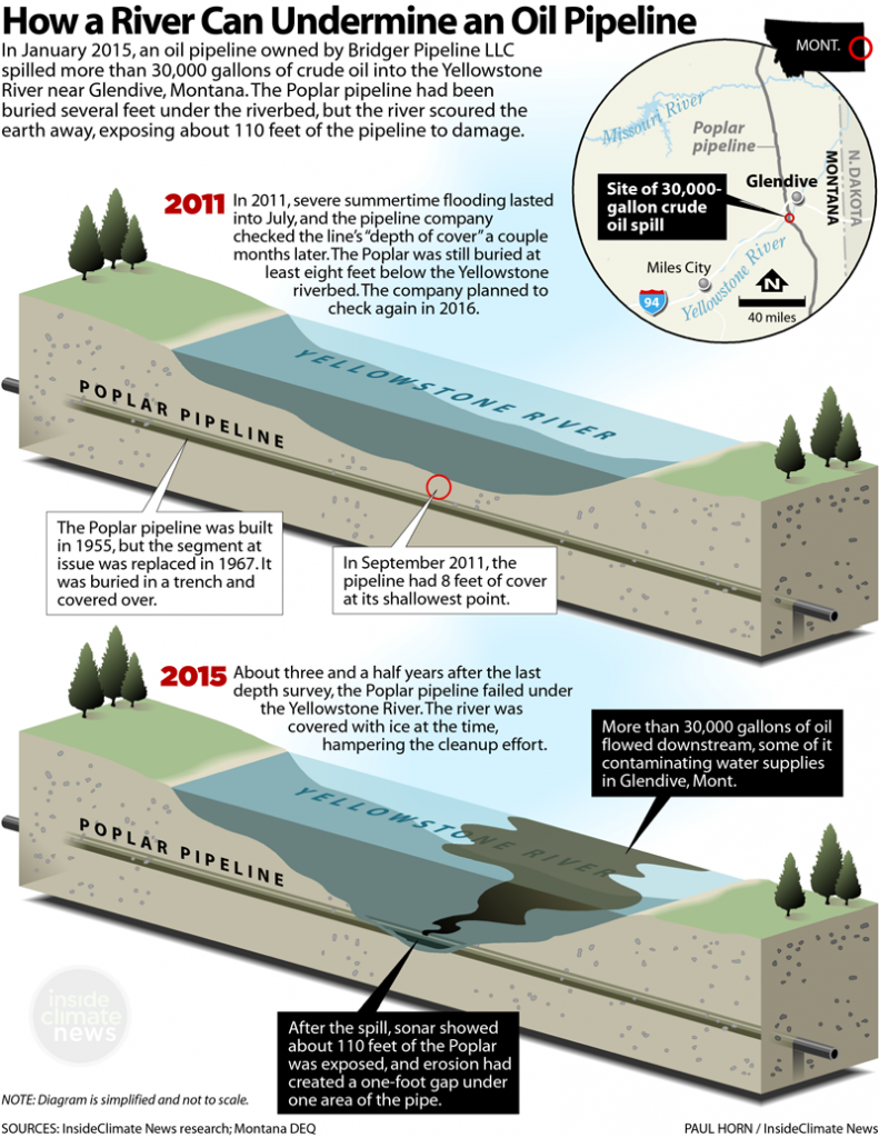 Illustration: How a River Can Undermine an Oil Pipeline