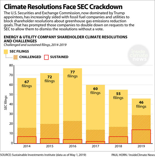Chart: Shareholder Climate Resolutions Face SEC Crackdown