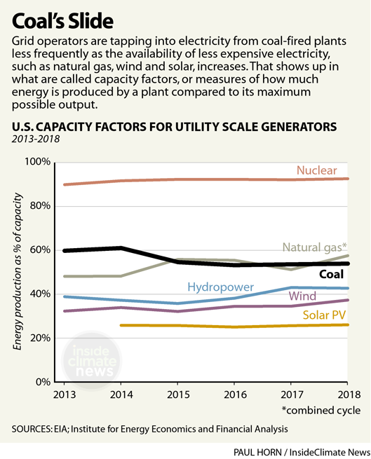 Chart: Coal Use's Slide in the Power Grid
