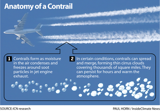 Infographic: Anatomy of a Contrail