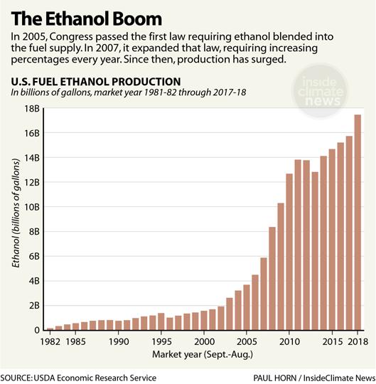 Chart: The Ethanol Boom