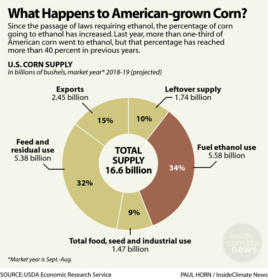 Chart: What Happens to American-Grown Corn?