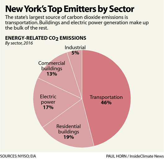 Chart: New York State's Top Emitters