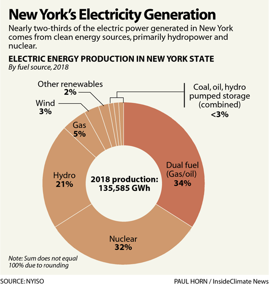 Chart: New York State's Electric Power Sources
