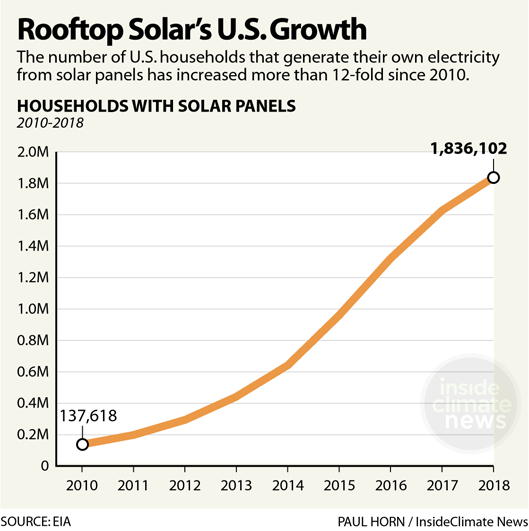 Charts: Rooftop Solar Growth in the U.S.
