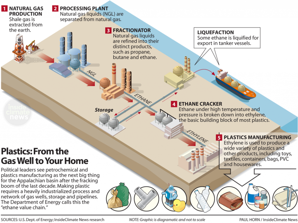 Illustration: Plastics: From the Gas Plant to Your Home
