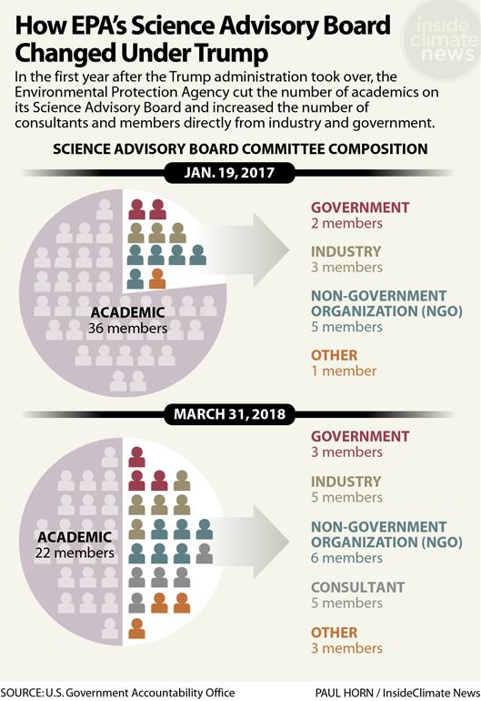 Chart: How EPA's Science Advisory Board Changed Under Trump