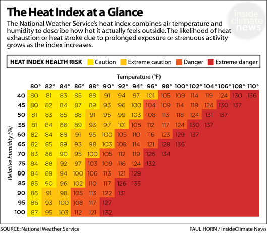 Chart: The Heat Index at a Glance