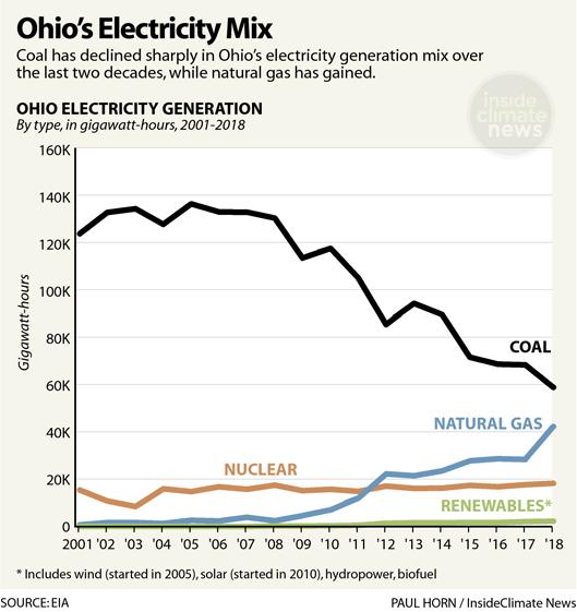 Chart: Ohio's Electricity Mix