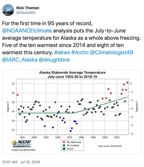 Rick Thoman Tweet on Alaska temperature trends