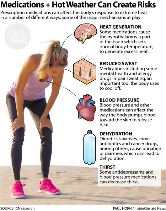 Infographic: Medications + Hot Weather Can Cause Problems