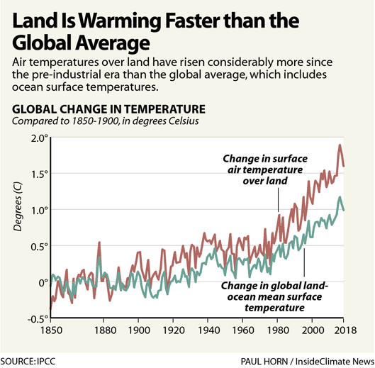 Chart: Land Is Warming Faster Than the Global Average
