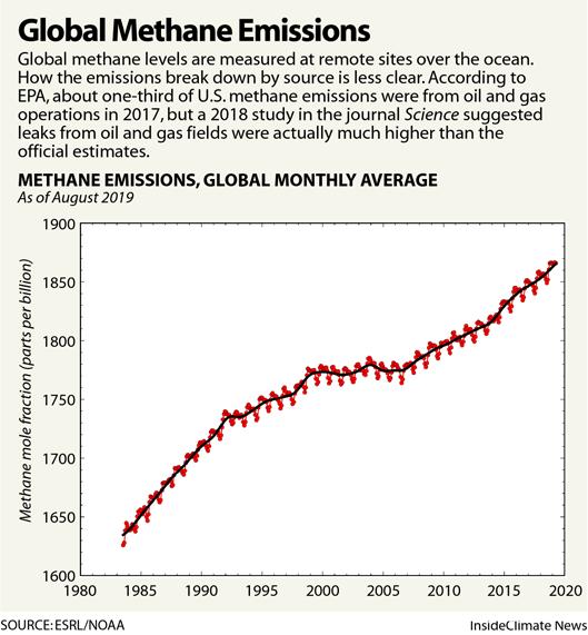 Chart: Global Methane Emissions